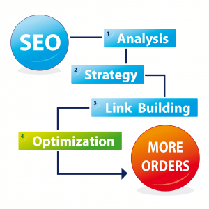 seo strategy works
